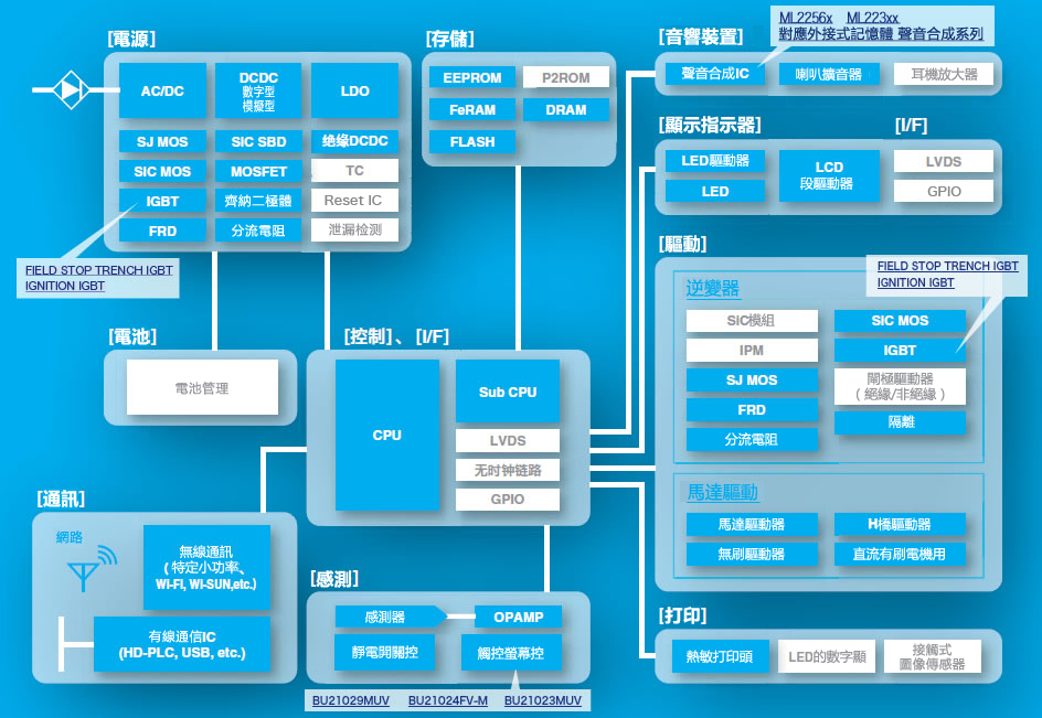 方塊圖 Block Diagram