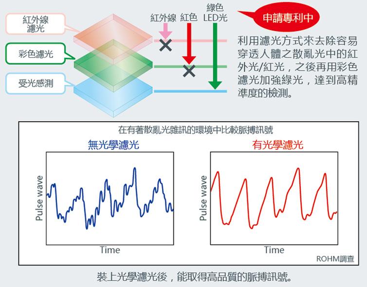 新產品之特點與有無光學濾光片之比較