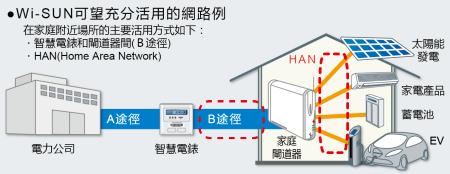 Wi-SUN的網路範例