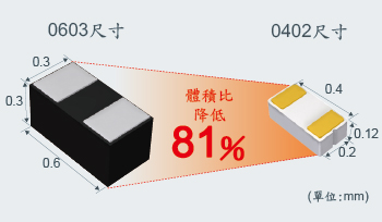 面積成功減少56%、體積成功減少81%!