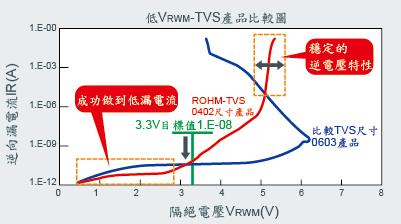 與低VRWM-TVS產品比較圖
