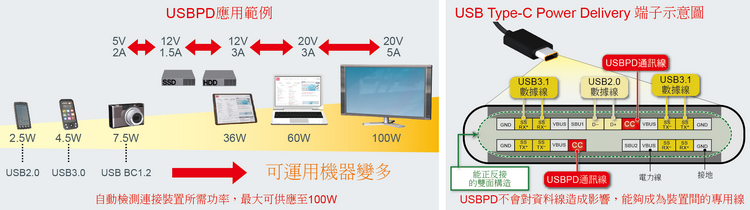 USBPD應用範例/USB Type-C Power Delivery端子示意圖