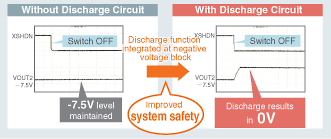 Internal discharge function improves system stability