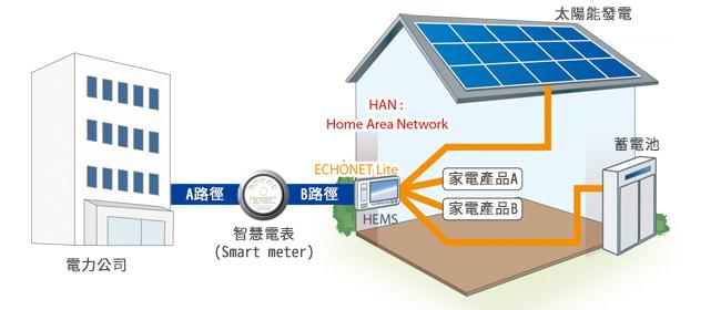 特點2 : 通過「Wi-SUN Profile for Echonet Single-Hop HAN」認證