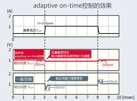 Adaptive On-Time控制效果