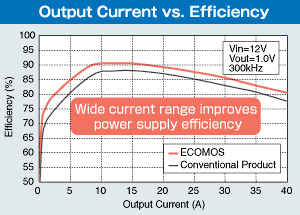 Output Current vs. Efficiency